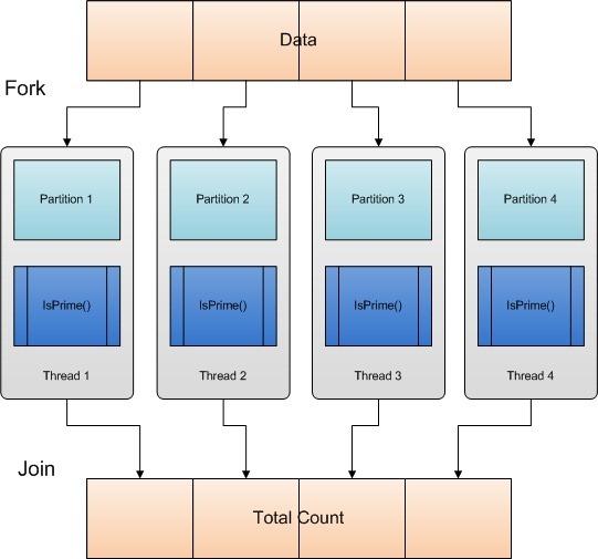 DataParallel-ForkJoin